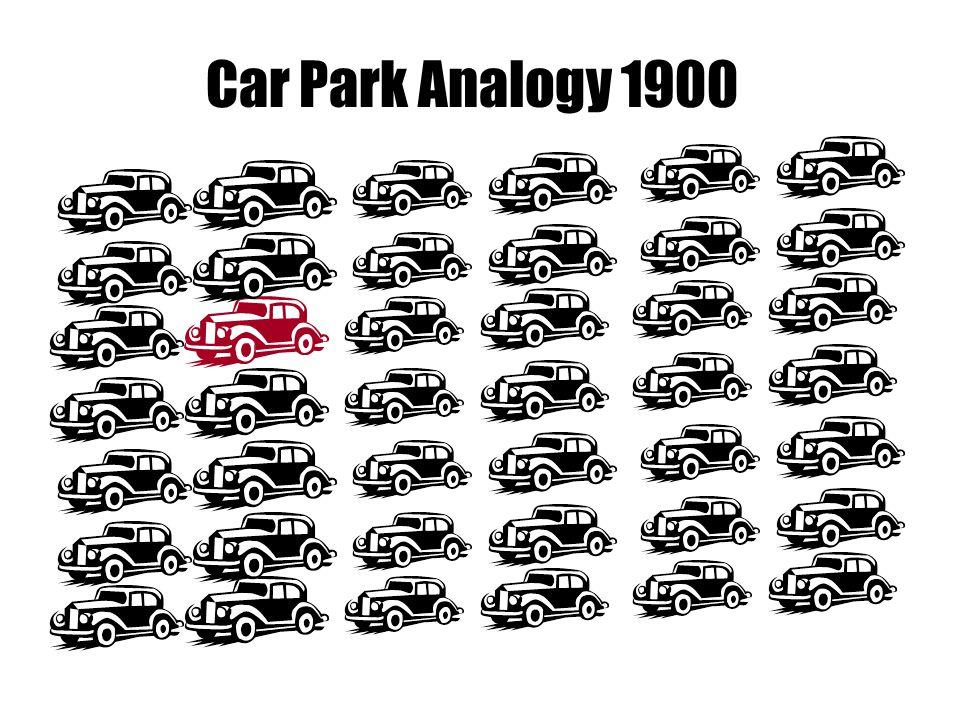 Car Park Analogy 1900