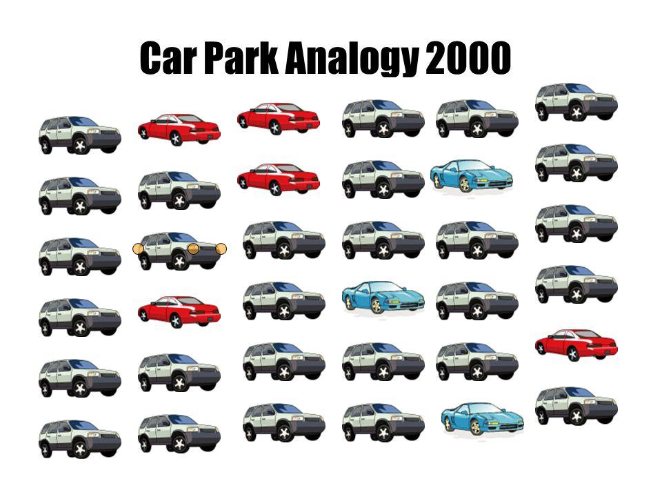 Car Park Analogy 2000