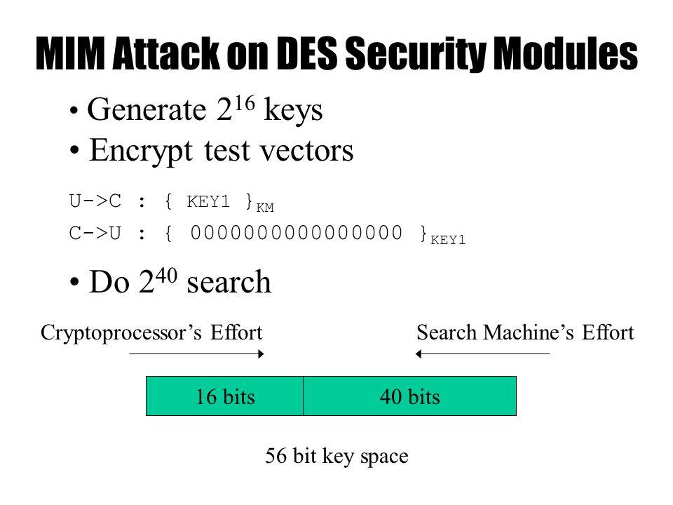 MIM Attack on DES Security Modules 40 bits16 bits Generate 2 16 keys Encrypt test vectors U->C : { KEY1 } KM C->U : { 0000000000000000 } KEY1 Do 2 40 search Cryptoprocessor's EffortSearch Machine's Effort 56 bit key space