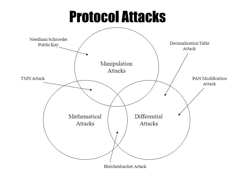 Protocol Attacks Manipulation Attacks Differential Attacks Mathematical Attacks Needham Schroeder Public Key TMN Attack Bleichenbacher Attack Decimalisation Table Attack PAN Modification Attack