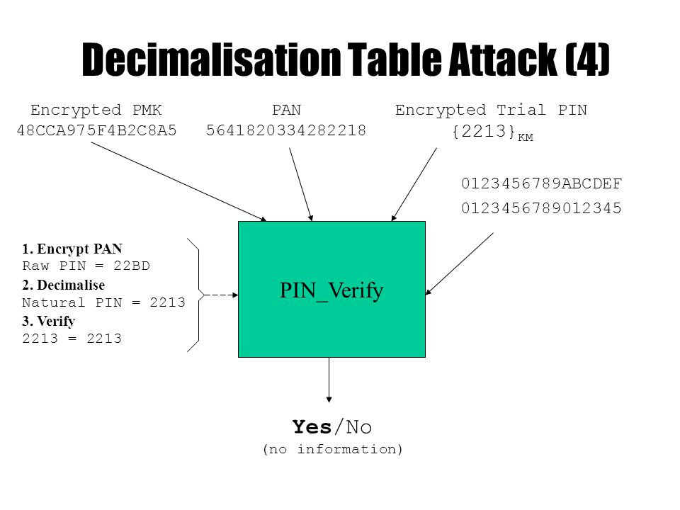 Decimalisation Table Attack (4) PIN_Verify Yes/No (no information) 0123456789ABCDEF 0123456789012345 Encrypted Trial PIN {2213} KM PAN 564182033428221