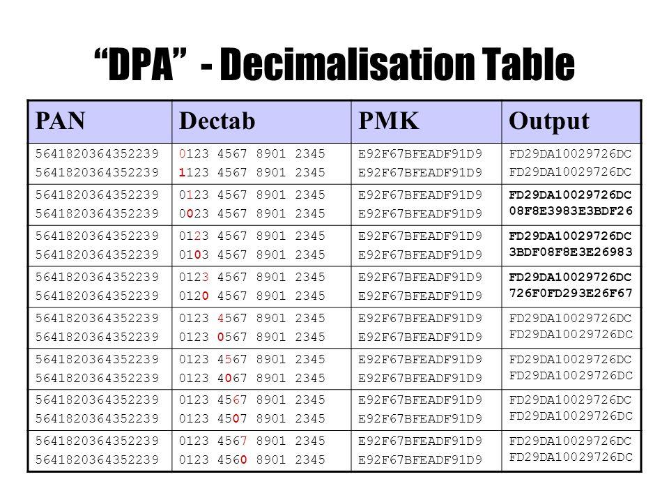 DPA - Decimalisation Table PANDectabPMKOutput 5641820364352239 0123 4567 8901 2345 1123 4567 8901 2345 E92F67BFEADF91D9 FD29DA10029726DC 5641820364352239 0123 4567 8901 2345 0023 4567 8901 2345 E92F67BFEADF91D9 FD29DA10029726DC 08F8E3983E3BDF26 5641820364352239 0123 4567 8901 2345 0103 4567 8901 2345 E92F67BFEADF91D9 FD29DA10029726DC 3BDF08F8E3E26983 5641820364352239 0123 4567 8901 2345 0120 4567 8901 2345 E92F67BFEADF91D9 FD29DA10029726DC 726F0FD293E26F67 5641820364352239 0123 4567 8901 2345 0123 0567 8901 2345 E92F67BFEADF91D9 FD29DA10029726DC 5641820364352239 0123 4567 8901 2345 0123 4067 8901 2345 E92F67BFEADF91D9 FD29DA10029726DC 5641820364352239 0123 4567 8901 2345 0123 4507 8901 2345 E92F67BFEADF91D9 FD29DA10029726DC 5641820364352239 0123 4567 8901 2345 0123 4560 8901 2345 E92F67BFEADF91D9 FD29DA10029726DC