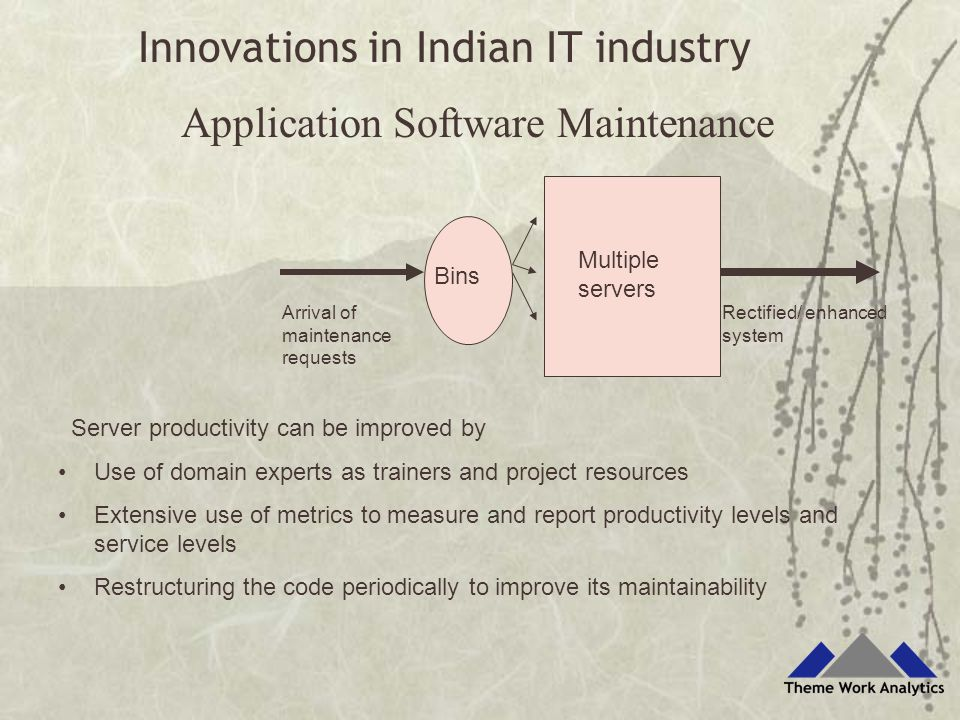 Application Software Maintenance Multiple servers Arrival of maintenance requests Rectified/ enhanced system Server productivity can be improved by Use of domain experts as trainers and project resources Extensive use of metrics to measure and report productivity levels and service levels Restructuring the code periodically to improve its maintainability Bins Innovations in Indian IT industry