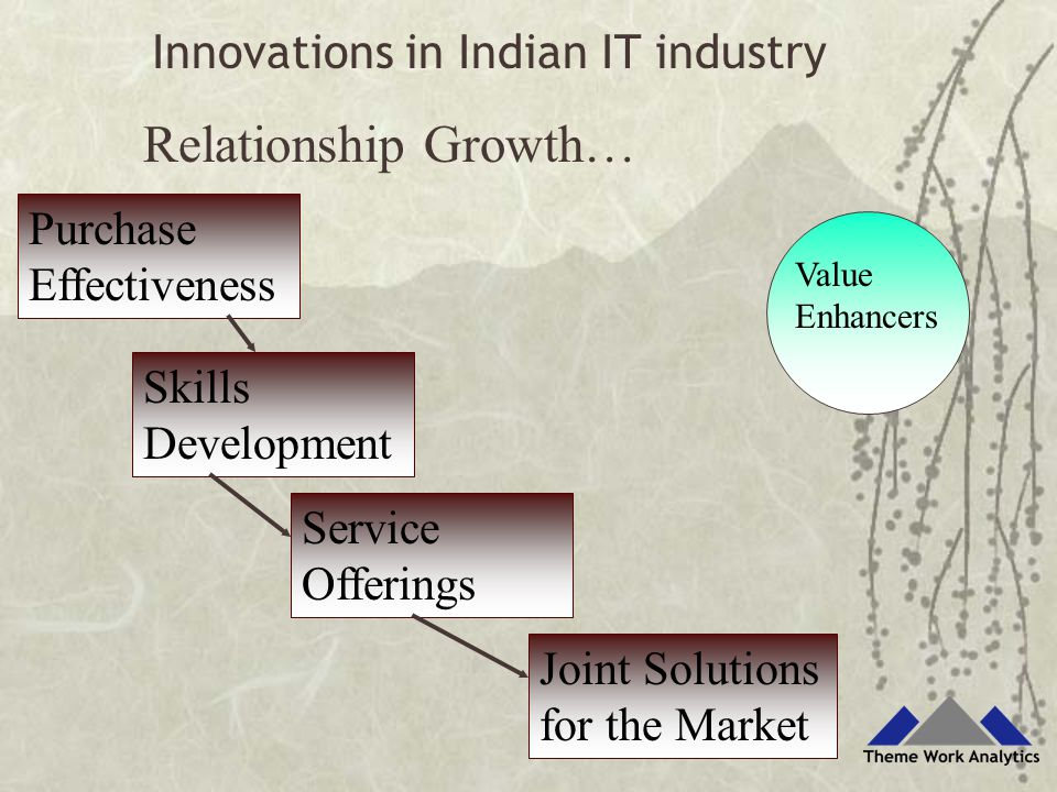 Purchase Effectiveness Skills Development Service Offerings Joint Solutions for the Market Relationship Growth… Value Enhancers Innovations in Indian IT industry