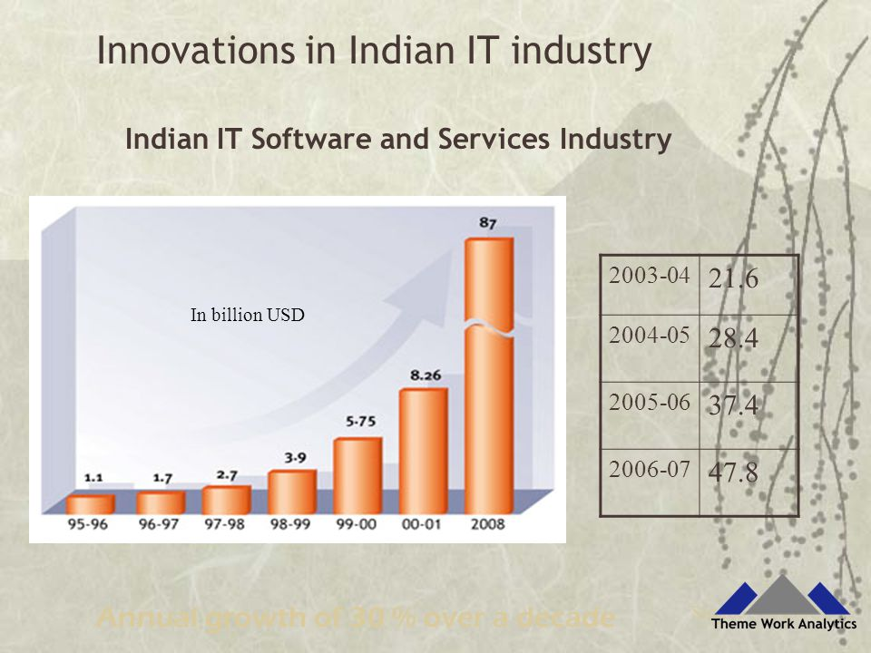 Indian IT Software and Services Industry Source : NASSCOM In billion USD Annual growth of 30 % over a decade 2003-04 21.6 2004-05 28.4 2005-06 37.4 2006-07 47.8 Innovations in Indian IT industry