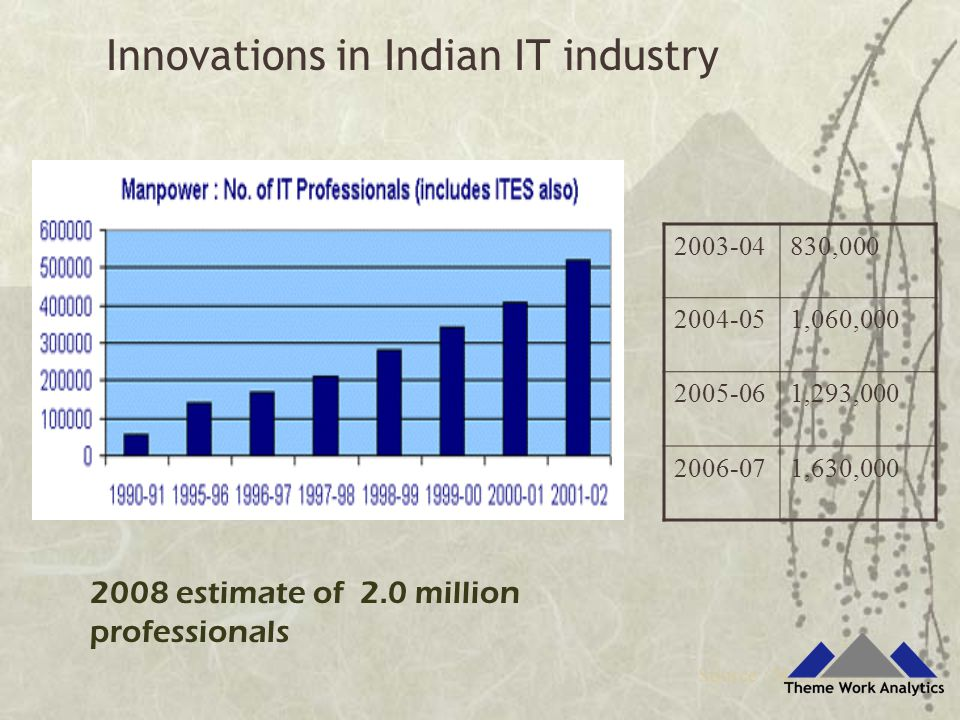 Source : NASSCOM 2008 estimate of 2.0 million professionals 2003-04830,000 2004-051,060,000 2005-061,293,000 2006-071,630,000 Innovations in Indian IT industry