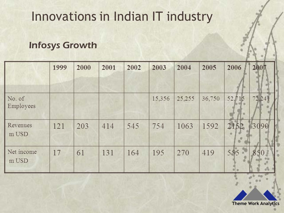 199920002001200220032004200520062007 No. of Employees 15,35625,25536,75052,71572,241 Revenues m USD 1212034145457541063159221523090 Net income m USD 1
