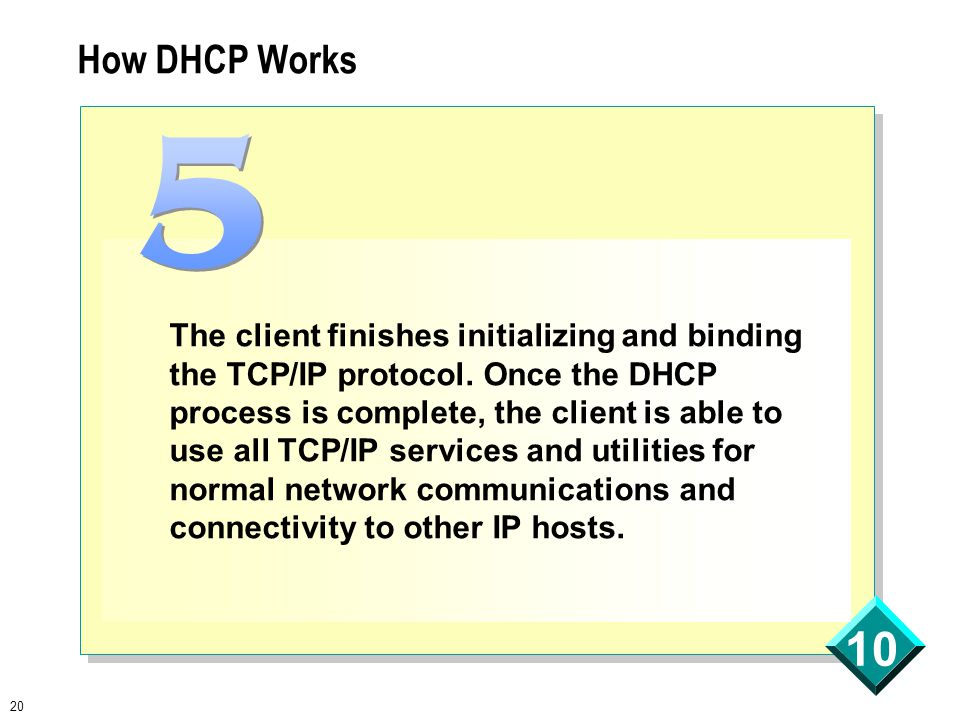 20 10 How DHCP Works The client finishes initializing and binding the TCP/IP protocol.