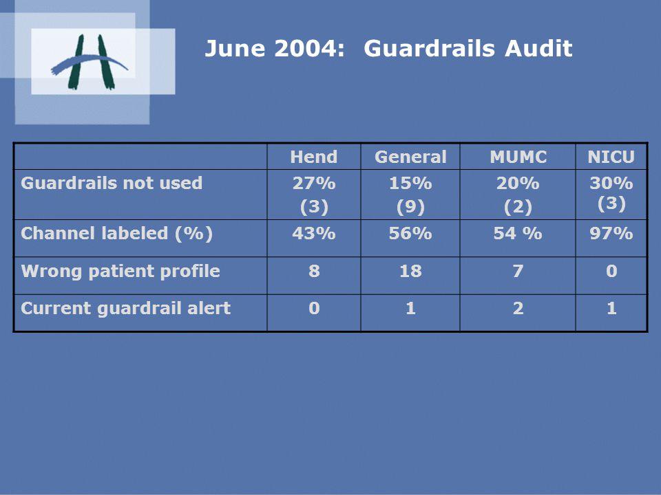 June 2004: Guardrails Audit HendGeneralMUMCNICU Guardrails not used27% (3) 15% (9) 20% (2) 30% (3) Channel labeled (%)43%56%54 %97% Wrong patient profile81870 Current guardrail alert0121