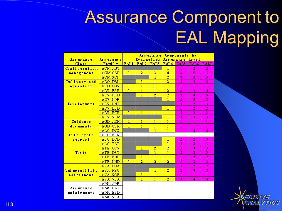 D ECISIVE A NALYTICS 118 Assurance Component to EAL Mapping