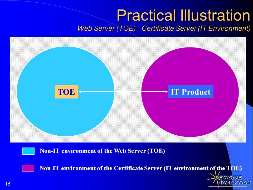 D ECISIVE A NALYTICS 15 Practical Illustration Web Server (TOE) - Certificate Server (IT Environment) TOE IT Product Non-IT environment of the Web Server (TOE) Non-IT environment of the Certificate Server (IT environment of the TOE)