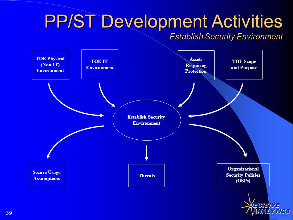 D ECISIVE A NALYTICS 39 PP/ST Development Activities Establish Security Environment Establish Security Environment TOE Physical (Non-IT) Environment TOE IT Environment Assets Requiring Protection TOE Scope and Purpose Secure Usage Assumptions Organizational Security Policies (OSPs) Threats