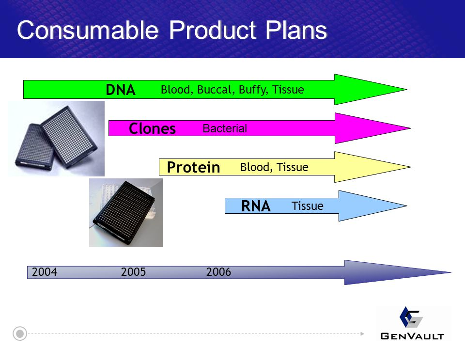 Consumable Product Plans 200620052004 DNA Protein RNA Blood, Buccal, Buffy, Tissue Blood, Tissue Tissue Clones Bacterial