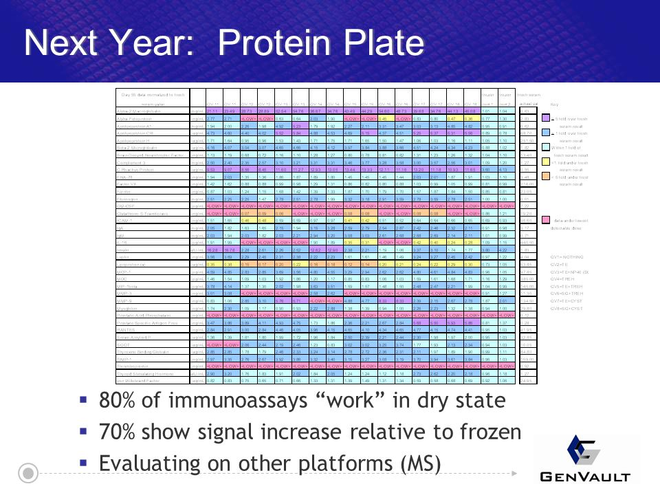  80% of immunoassays work in dry state  70% show signal increase relative to frozen  Evaluating on other platforms (MS)