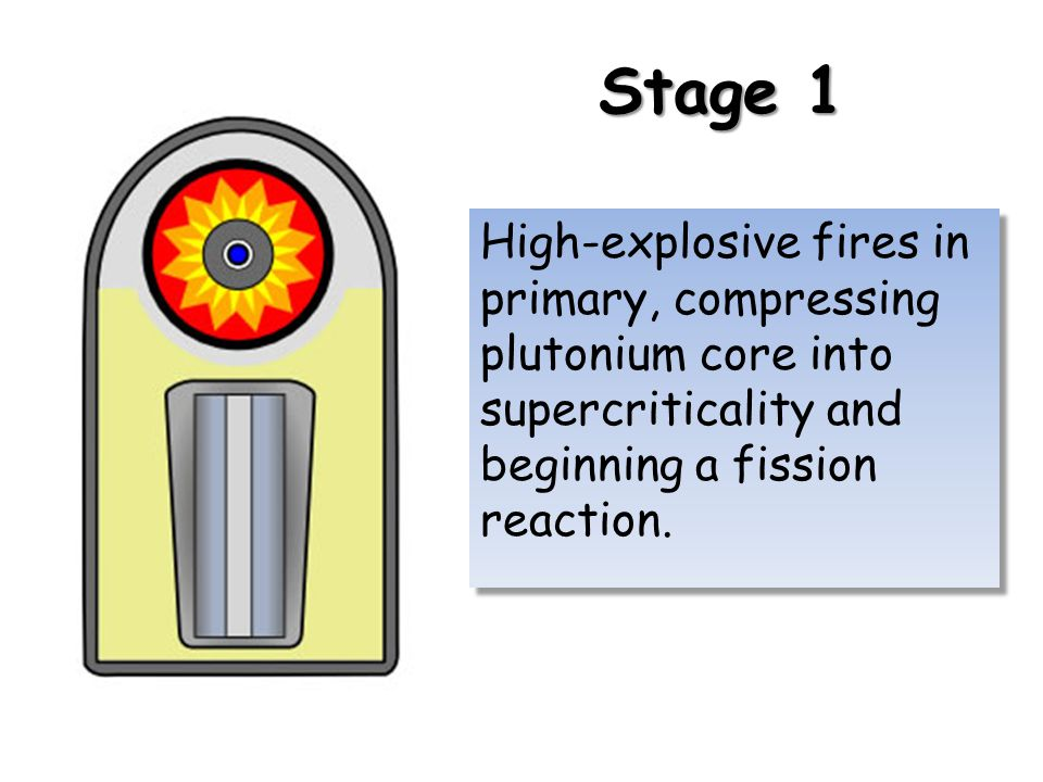 Stage 1 High-explosive fires in primary, compressing plutonium core into supercriticality and beginning a fission reaction.