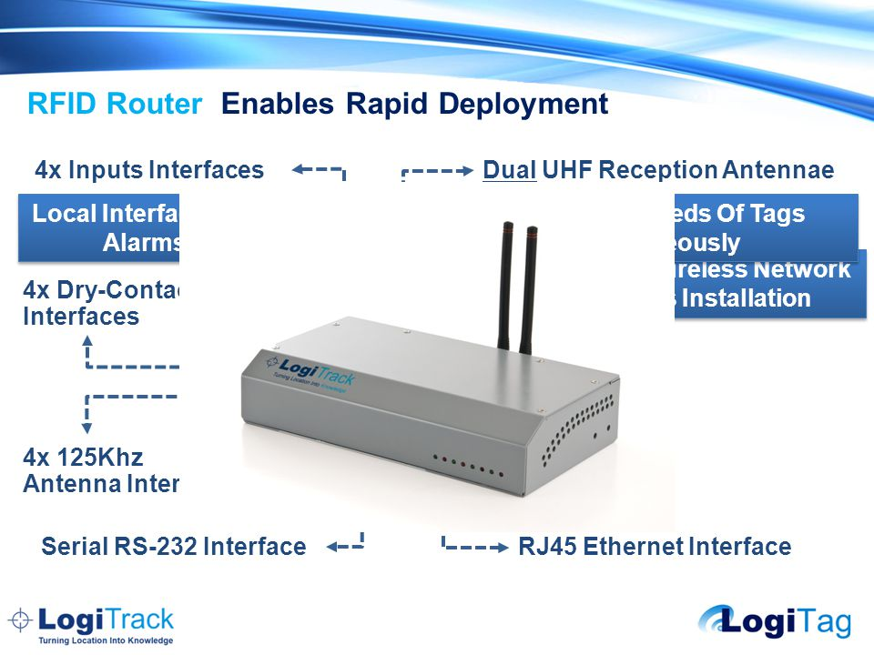 RFID Router Enables Rapid Deployment Dual UHF Reception Antennae 4x Dry-Contact Interfaces Wi-Fi IEEE 802.11 Interface 4x 125Khz Antenna Interfaces Serial RS-232 Interface 4x Inputs Interfaces RJ45 Ethernet Interface Utilize Existing Wireless Network And Simplifies Installation Handles Hundreds Of Tags Simultaneously Complies With Standard Networks And Connectivity Options Local Interfaces With Sensors, Alarms and Sirens A Single Router Control 4 Location Zones For Highest Value