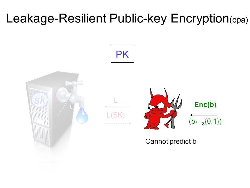 Leakage-Resilient Public-key Encryption (cpa) PK L(SK ) L sk Enc(b) (b← $ {0,1}) Cannot predict b