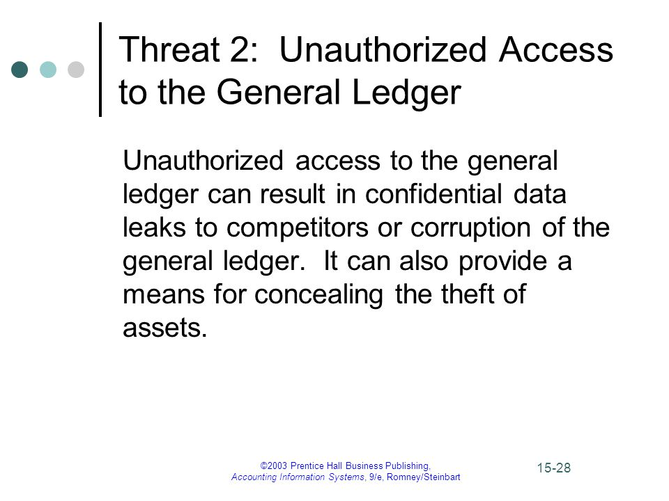 ©2003 Prentice Hall Business Publishing, Accounting Information Systems, 9/e, Romney/Steinbart 15-28 Threat 2: Unauthorized Access to the General Ledger Unauthorized access to the general ledger can result in confidential data leaks to competitors or corruption of the general ledger.