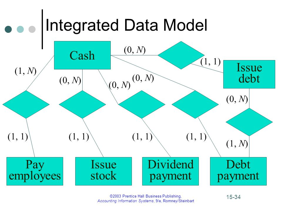 ©2003 Prentice Hall Business Publishing, Accounting Information Systems, 9/e, Romney/Steinbart 15-34 Integrated Data Model (1, N) (1, 1) (1, N) Cash Pay employees Issue stock Dividend payment Debt payment Issue debt (1, 1) (0, N) (1, 1) (0, N) (1, 1) (0, N) (1, 1) (0, N)
