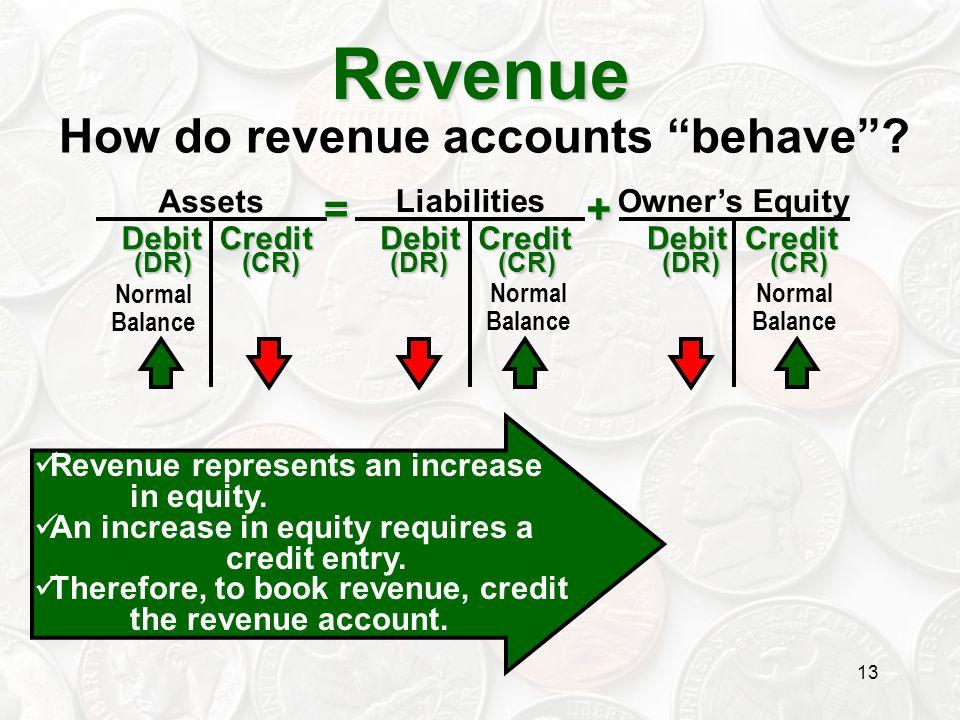 """13 Revenue Assets Owner's Equity Liabilities=+ Debit Credit Debit Credit (DR) (CR) (DR) (CR) Normal Balance How do revenue accounts """"behave""""? Revenue"""