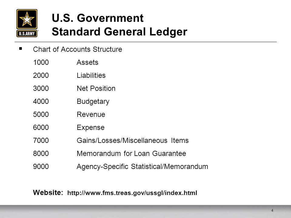 Relationship Among General Ledgers (GLs) and Chart of Accounts (COA) GL=SL 95 GL=1010.0120 GL=1010.0125 GL=6100.11B1 GL=6100.21T0 GL=6100.2533 GL=4119.0100 GL =SL Z1 GL=1010.0120 GL=6100.9000 GL=4119.9000 USSGL GL=1010 GL=6100 GL=4119 5