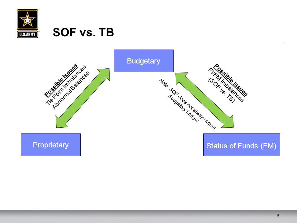 SOF vs.