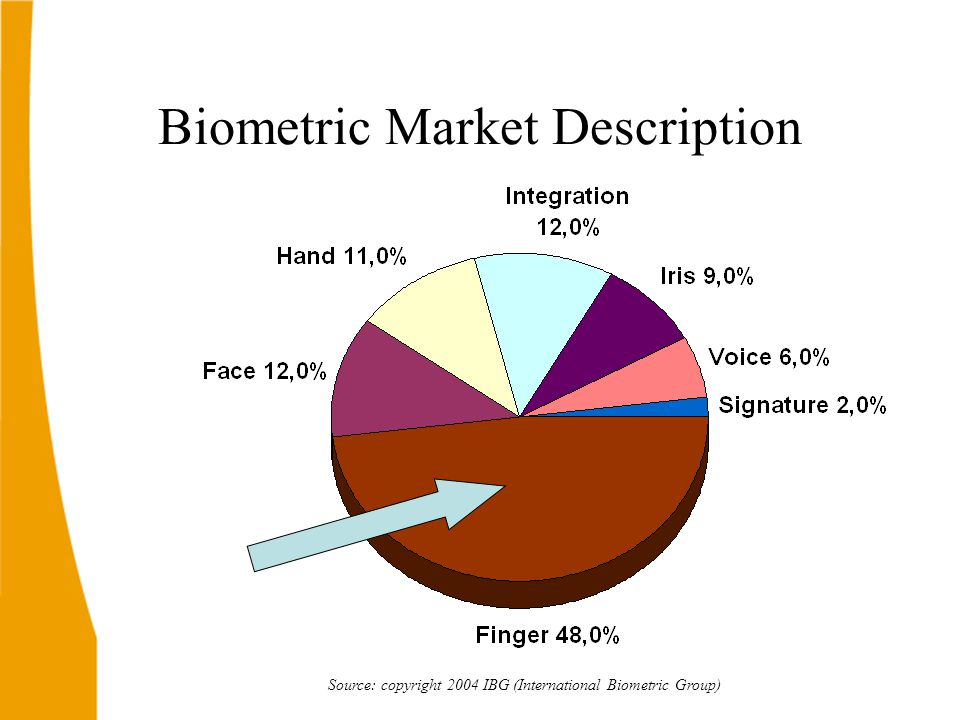 40% growth for the next 4 years Source: copyright 2004 IBG (International Biometric Group) Global Biometric Market 2003-2008 ( Billion US$)