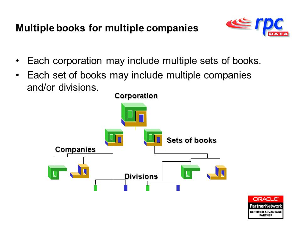 Corporation Sets of books Companies Divisions Each corporation may include multiple sets of books.