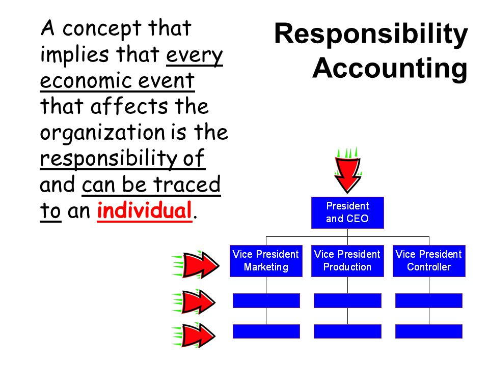 Responsibility Accounting A concept that implies that every economic event that affects the organization is the responsibility of and can be traced to