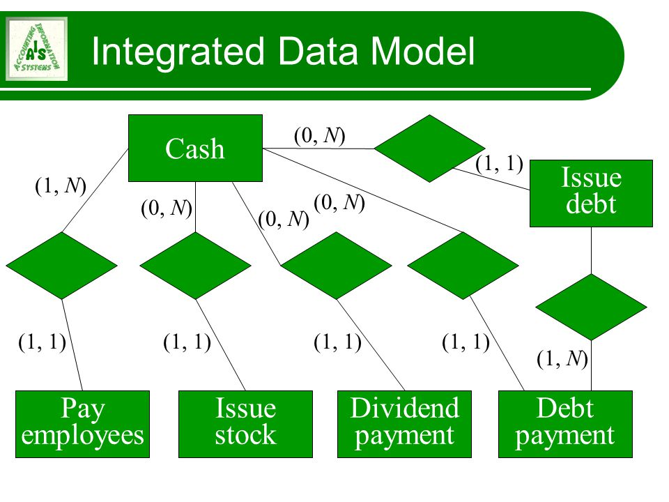 (1, N) (1, 1) (1, N) Cash Pay employees Issue stock Dividend payment Debt payment Issue debt (1, 1) (0, N) (1, 1) (0, N) (1, 1) (0, N) (1, 1) (0, N) I