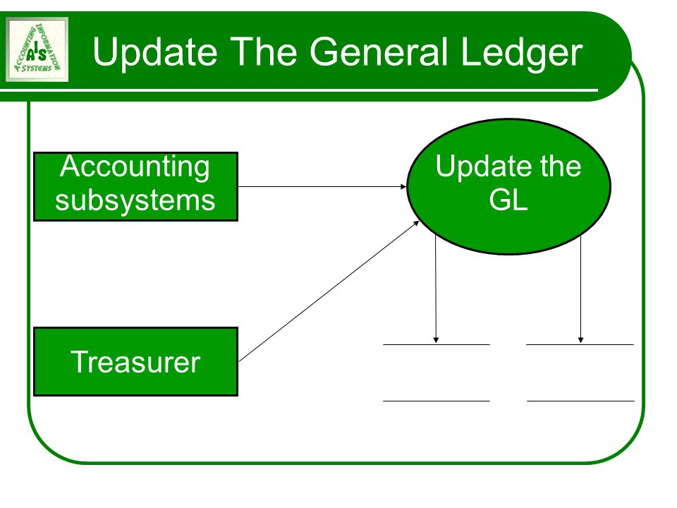 Update The General Ledger Accounting subsystems Treasurer Journal voucher General ledger Update the GL Journal entry