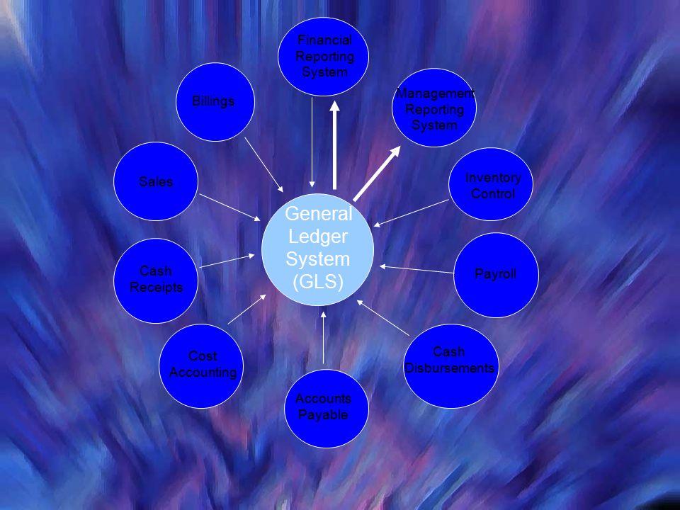 General Ledger System (GLS) Financial Reporting System Management Reporting System Inventory Control Payroll Cash Disbursements Accounts Payable Cost