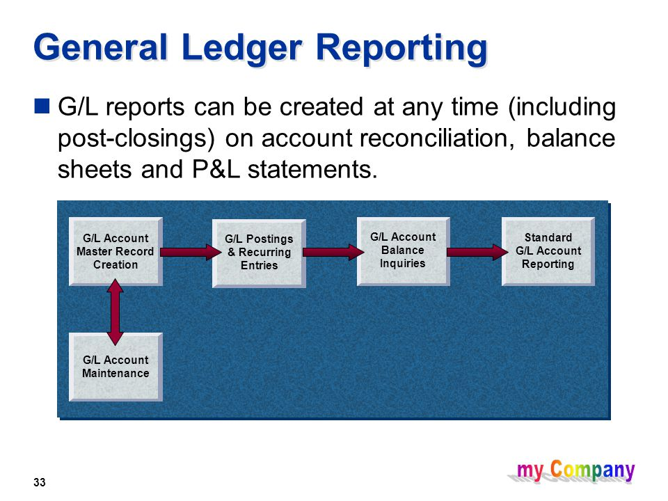 33 General Ledger Reporting G/L reports can be created at any time (including post-closings) on account reconciliation, balance sheets and P&L statements.