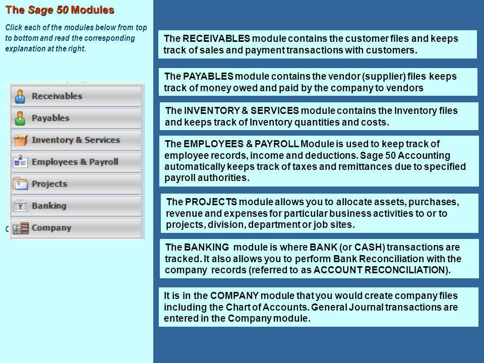 The RECEIVABLES module contains the customer files and keeps track of sales and payment transactions with customers. The PAYABLES module contains the