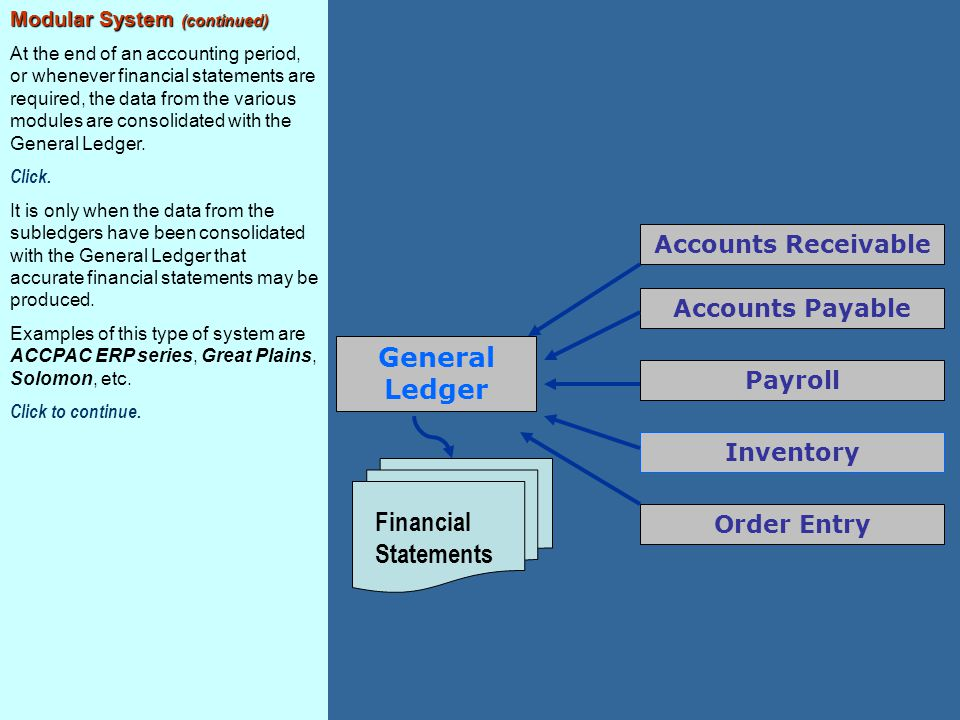 General Ledger Accounts Receivable Accounts Payable Payroll Inventory Order Entry Financial Statements Modular System (continued) At the end of an acc