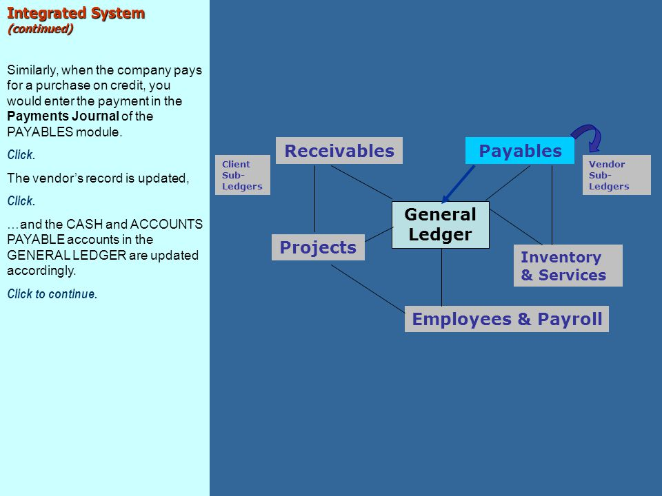General Ledger Employees & Payroll Inventory & Services Projects Receivables Client Sub- Ledgers Payables Vendor Sub- Ledgers Integrated System (conti