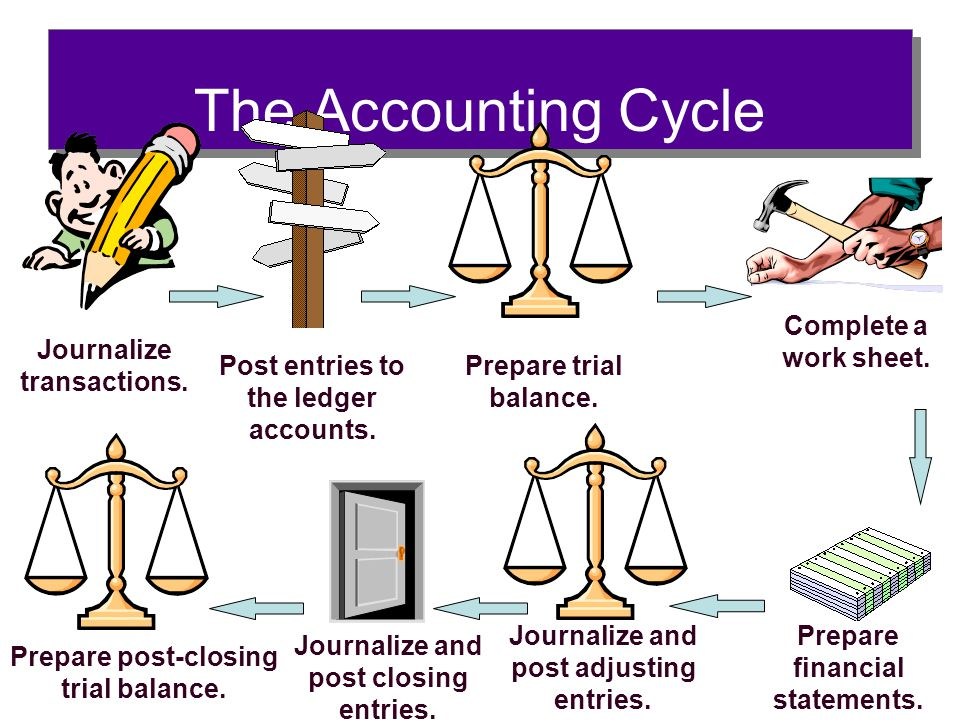 The Accounting Cycle Journalize transactions. Post entries to the ledger accounts. Prepare trial balance. Complete a work sheet. Prepare financial sta