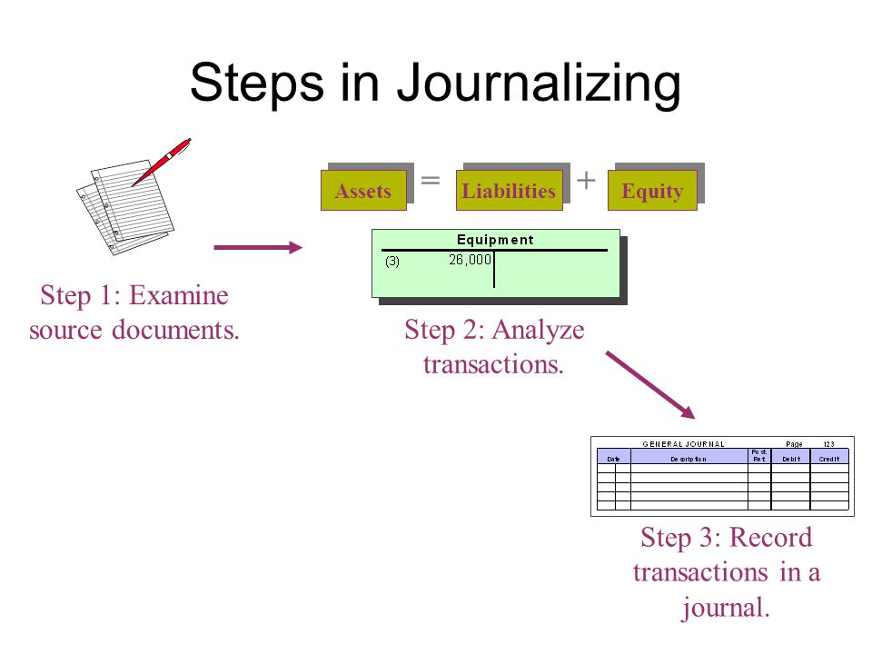 The Journal( 日记账 ) In an actual accounting system, transactions are initially recorded in the journal.( handout)
