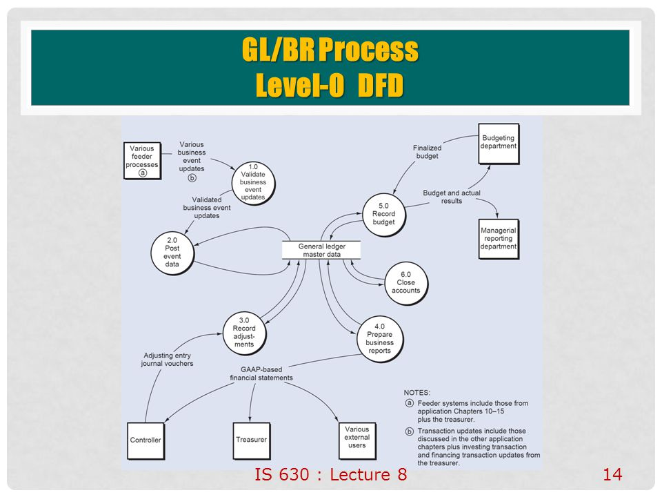 GL/BR Process Level-0 DFD IS 630 : Lecture 814