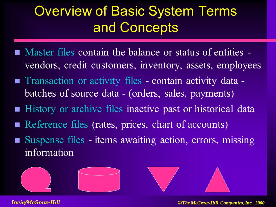 The McGraw-Hill Companies, Inc., 2000 Irwin/McGraw-Hill Overview of Basic System Terms and Concepts n Master files contain the balance or status of entities - vendors, credit customers, inventory, assets, employees n Transaction or activity files - contain activity data - batches of source data - (orders, sales, payments) n History or archive files inactive past or historical data n Reference files (rates, prices, chart of accounts) n Suspense files - items awaiting action, errors, missing information