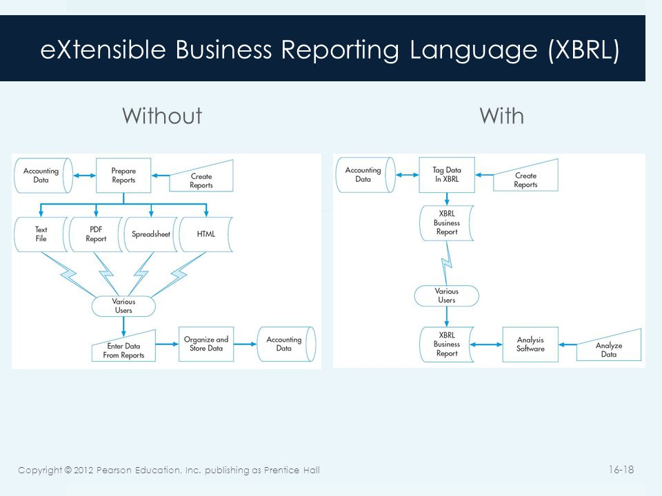 eXtensible Business Reporting Language (XBRL) Without With Copyright © 2012 Pearson Education, Inc.