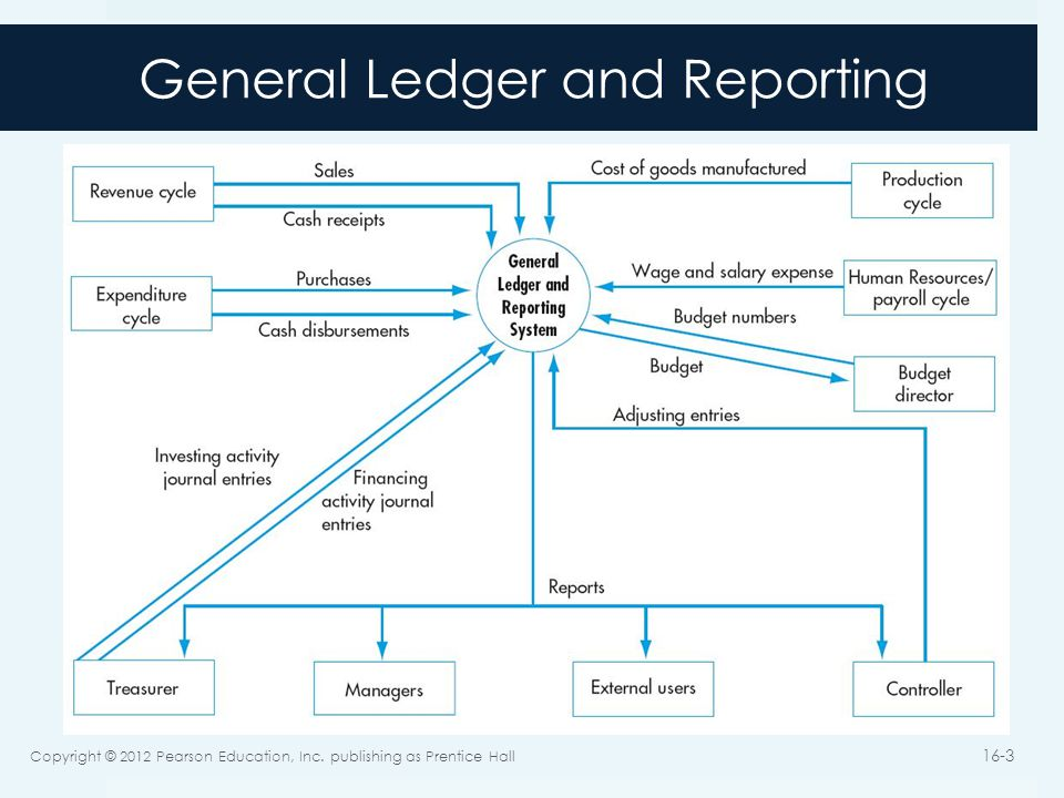 General Ledger and Reporting Copyright © 2012 Pearson Education, Inc.