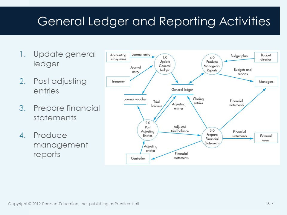 General Ledger and Reporting Activities 1.Update general ledger 2.Post adjusting entries 3.Prepare financial statements 4.Produce management reports Copyright © 2012 Pearson Education, Inc.
