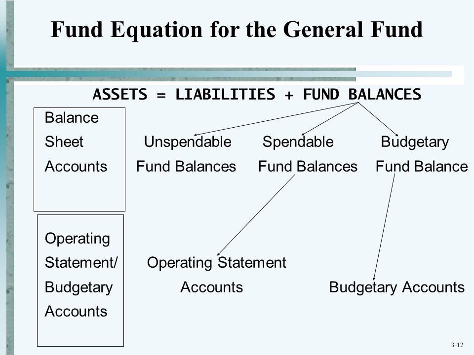 3-12 ASSETS = LIABILITIES + FUND BALANCES Balance Sheet Unspendable Spendable Budgetary Accounts Fund Balances Fund Balances Fund Balance Operating St