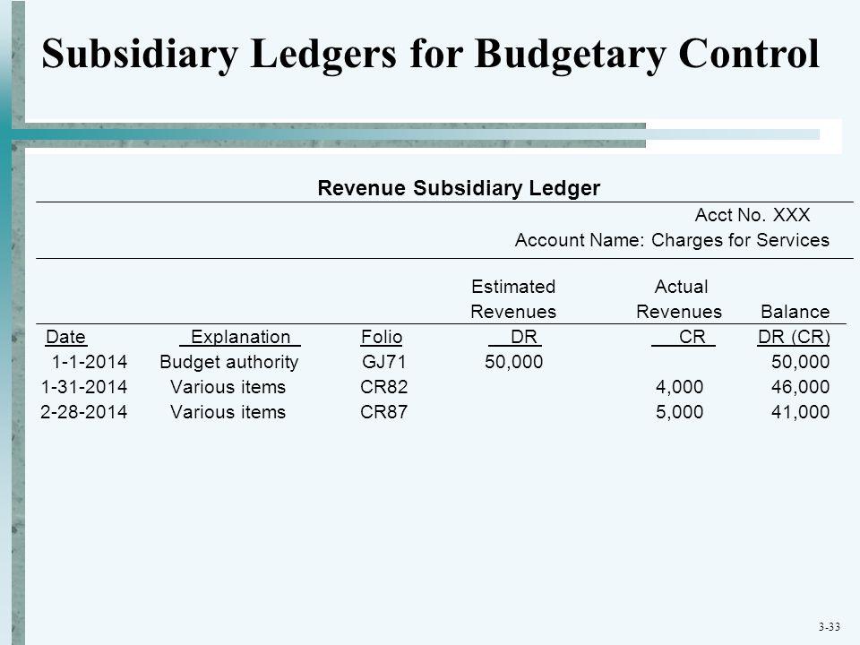 3-33 Revenue Subsidiary Ledger Acct No. XXX Account Name: Charges for Services Estimated Actual RevenuesRevenues Balance Date Explanation Folio DR CR