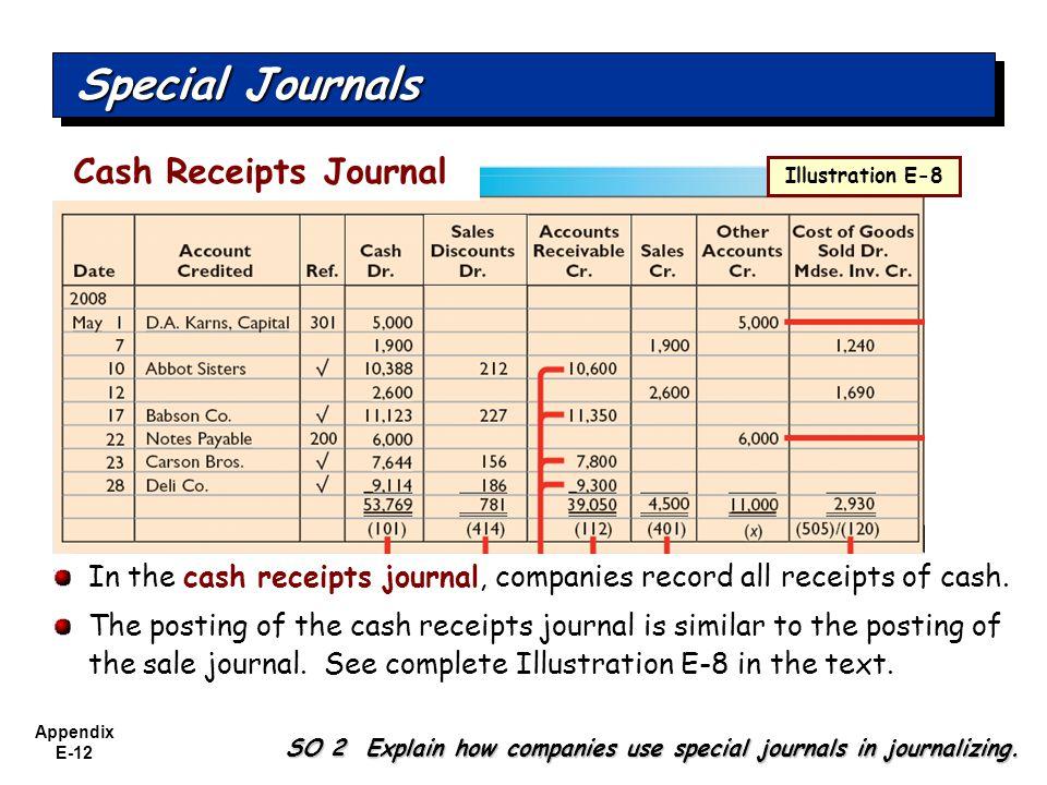 Appendix E-12 Special Journals SO 2 Explain how companies use special journals in journalizing. In the cash receipts journal, companies record all rec