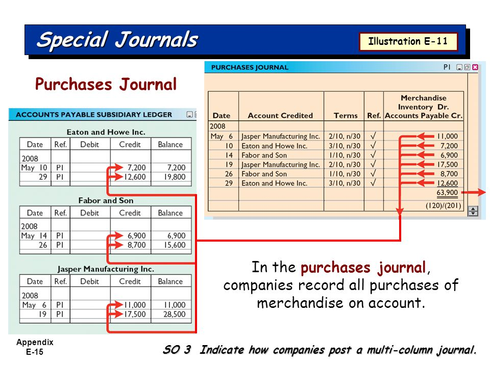 Appendix E-15 Special Journals SO 3 Indicate how companies post a multi-column journal.