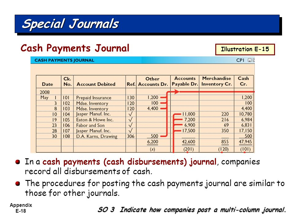Appendix E-18 Special Journals In a cash payments (cash disbursements) journal, companies record all disbursements of cash.
