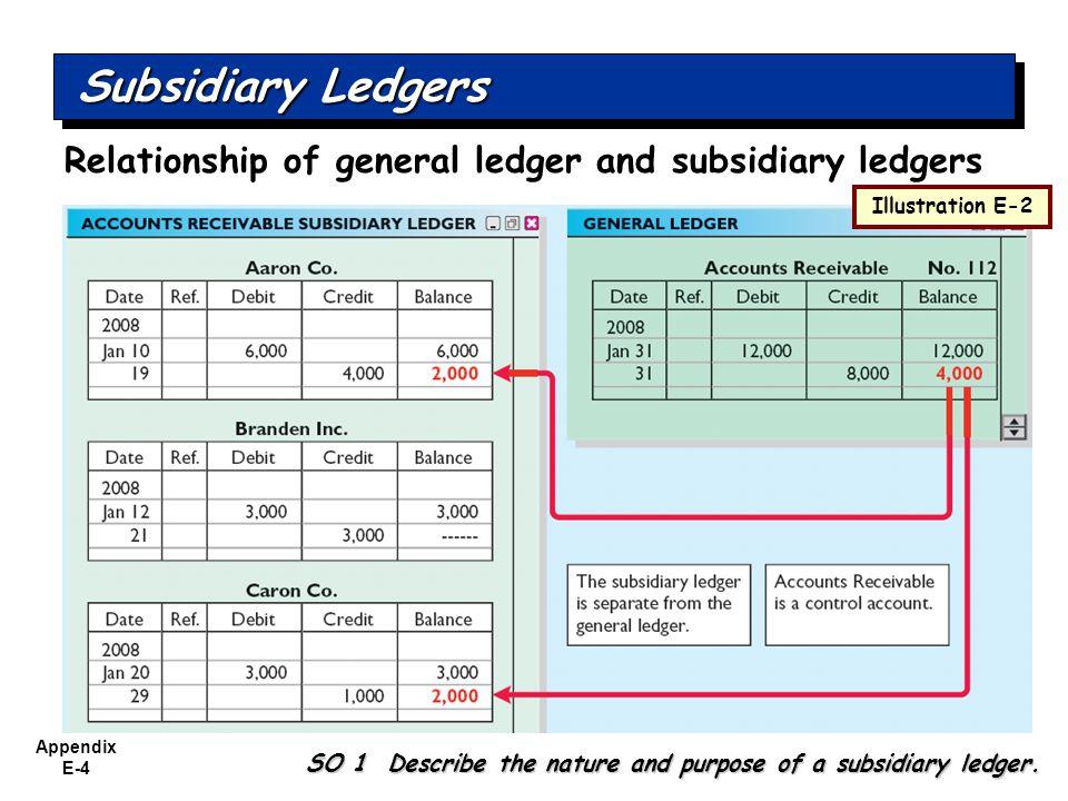 Appendix E-4 Illustration E-2 Subsidiary Ledgers SO 1 Describe the nature and purpose of a subsidiary ledger.