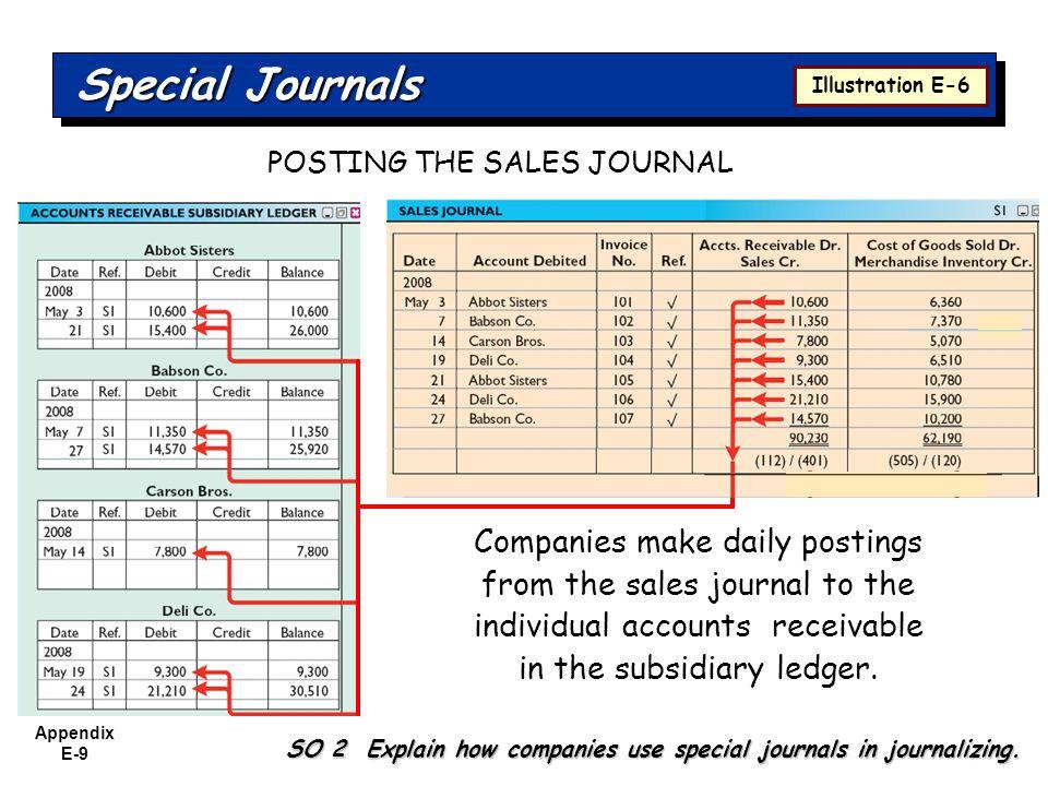 Appendix E-9 Special Journals SO 2 Explain how companies use special journals in journalizing. Illustration E-6 Companies make daily postings from the